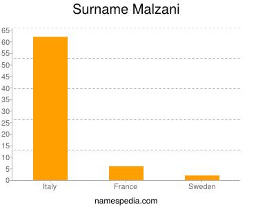 nom Malzani
