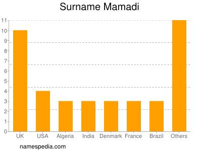 Surname Mamadi