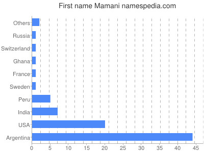 Given name Mamani