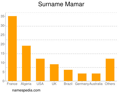 Familiennamen Mamar