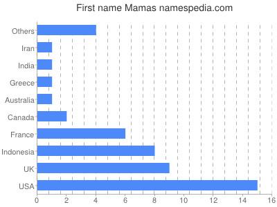 Given name Mamas