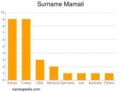 Surname Mamati