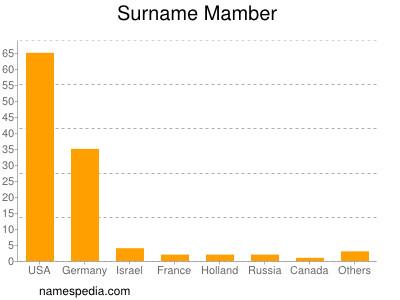 Surname Mamber