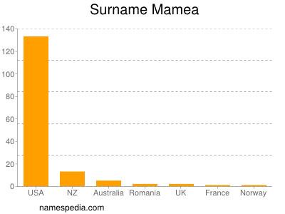 Surname Mamea