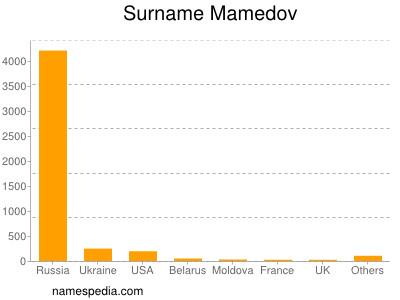 Surname Mamedov