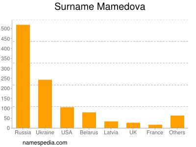Surname Mamedova