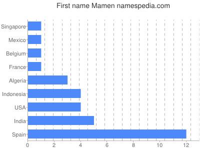 Given name Mamen