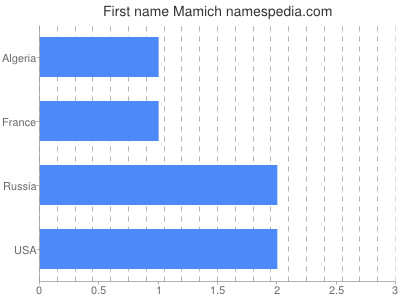 Given name Mamich