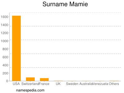 Surname Mamie