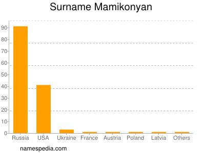 Surname Mamikonyan