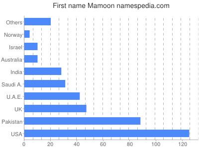 mamoon name