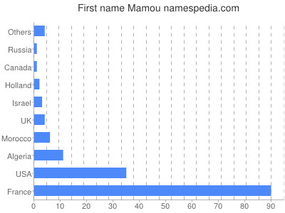 Given name Mamou