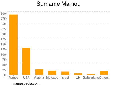 Surname Mamou