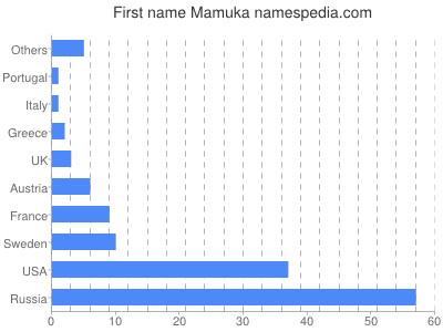 Given name Mamuka