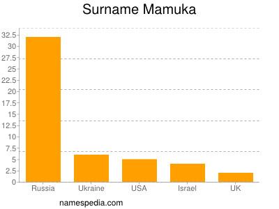 Surname Mamuka