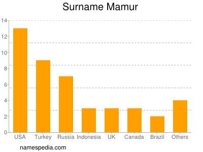 Surname Mamur