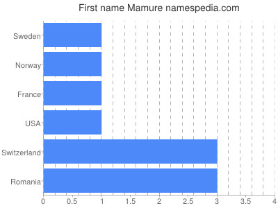 Given name Mamure