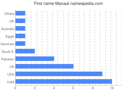 Given name Manaal