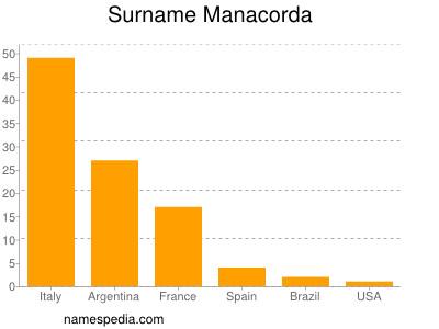 Surname Manacorda