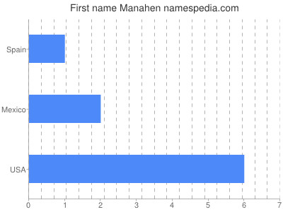 Given name Manahen