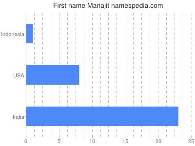 Given name Manajit