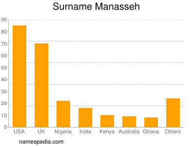 Surname Manasseh