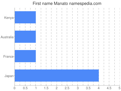 Vornamen Manato