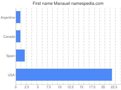 Given name Manauel
