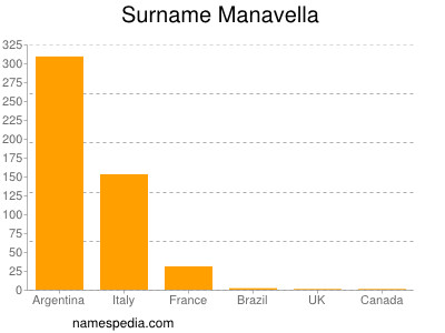 Familiennamen Manavella
