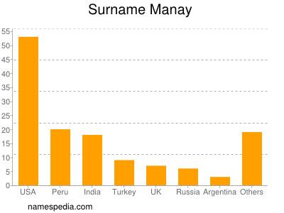 Surname Manay
