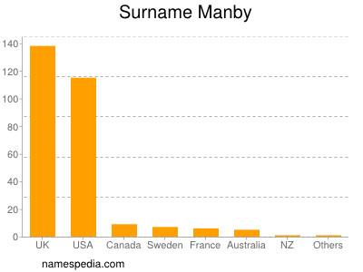 Surname Manby