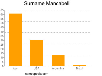 Surname Mancabelli