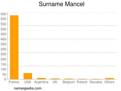 Surname Mancel