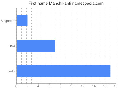 Given name Manchikanti