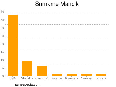 Surname Mancik