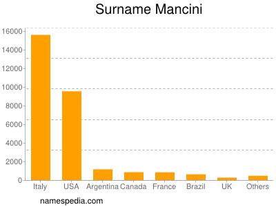 Surname Mancini
