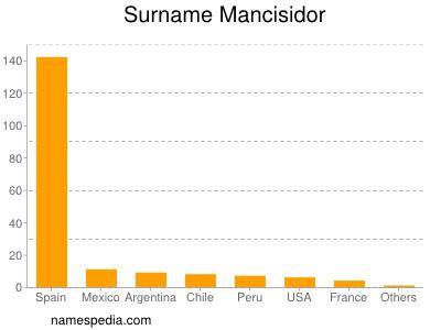 Surname Mancisidor