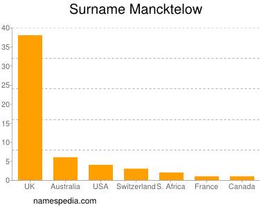 Surname Mancktelow
