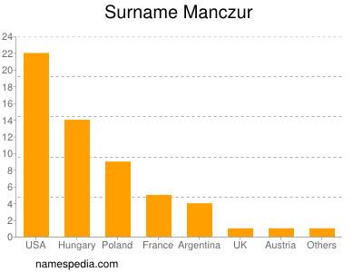 Surname Manczur