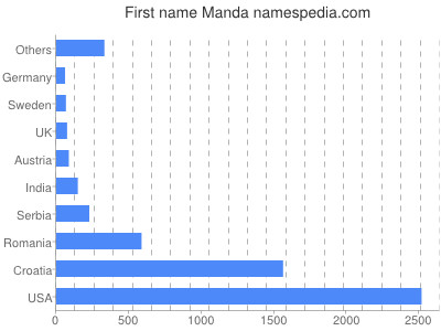 Given name Manda