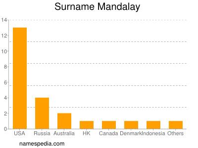 Familiennamen Mandalay
