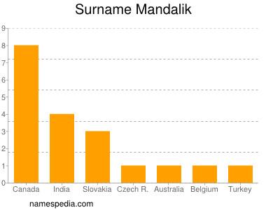 Surname Mandalik
