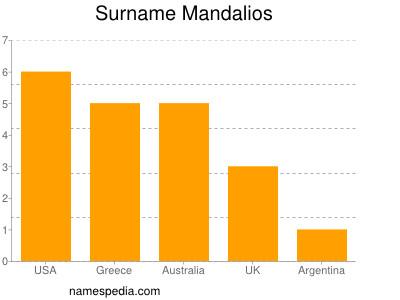 Surname Mandalios