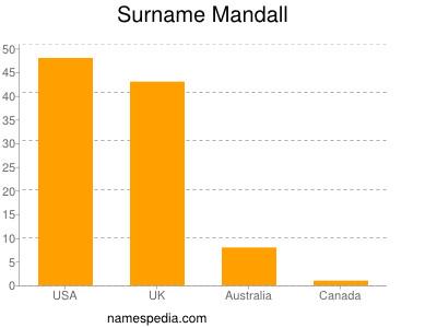Surname Mandall