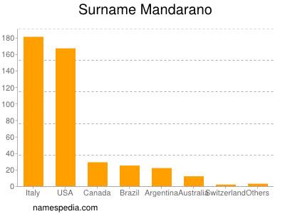 Surname Mandarano