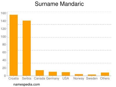 Surname Mandaric