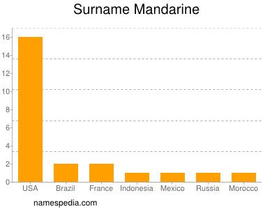 Surname Mandarine