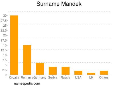 Surname Mandek