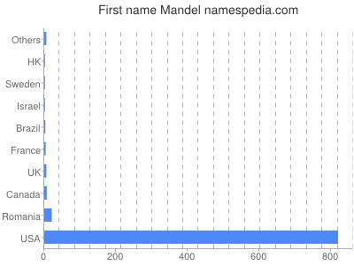 prenom Mandel