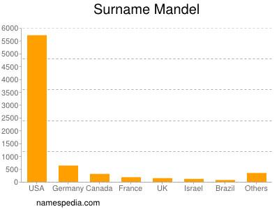 Surname Mandel